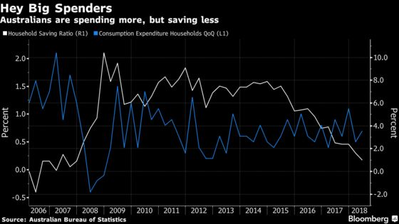 Australians Spending Like 2007 Drive Fastest Growth in Six Years
