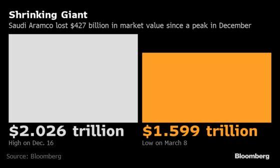Saudi Prince's $2 Trillion Aramco Vision Fades on Oil-Price War