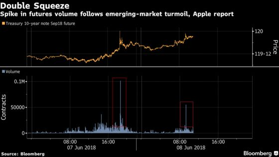 Bond Bears Pummeled by Frenzied Futures Trading for Second Day