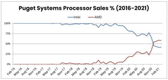 AMD's Latest ChipsSet the Stage for a Stellar Year