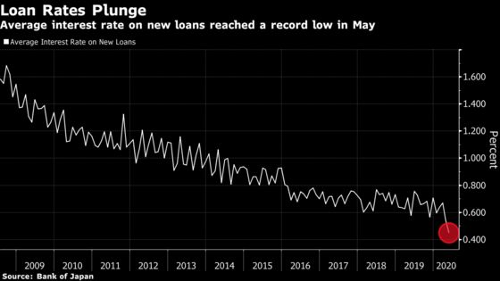 Japan's Biggest Banks May Stave Off Bad Loan Surge, for Now