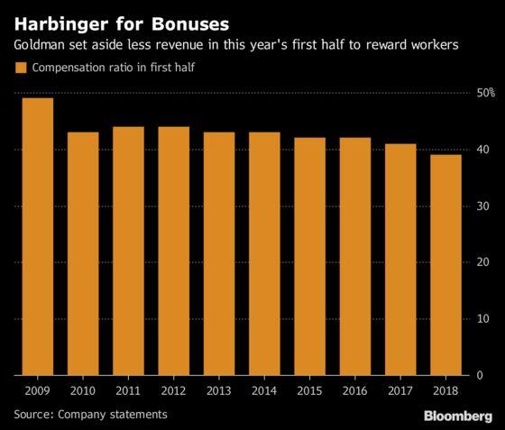Goldman IsCarving Out Less Revenue for Banker Bonuses
