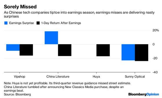Nasty Earnings Surprises Dog China's Tech Darlings