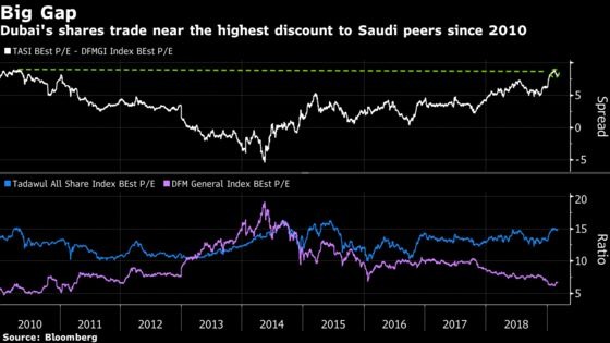 Time to Buy Saudi Stocks? Some Investors Eye Dubai Instead