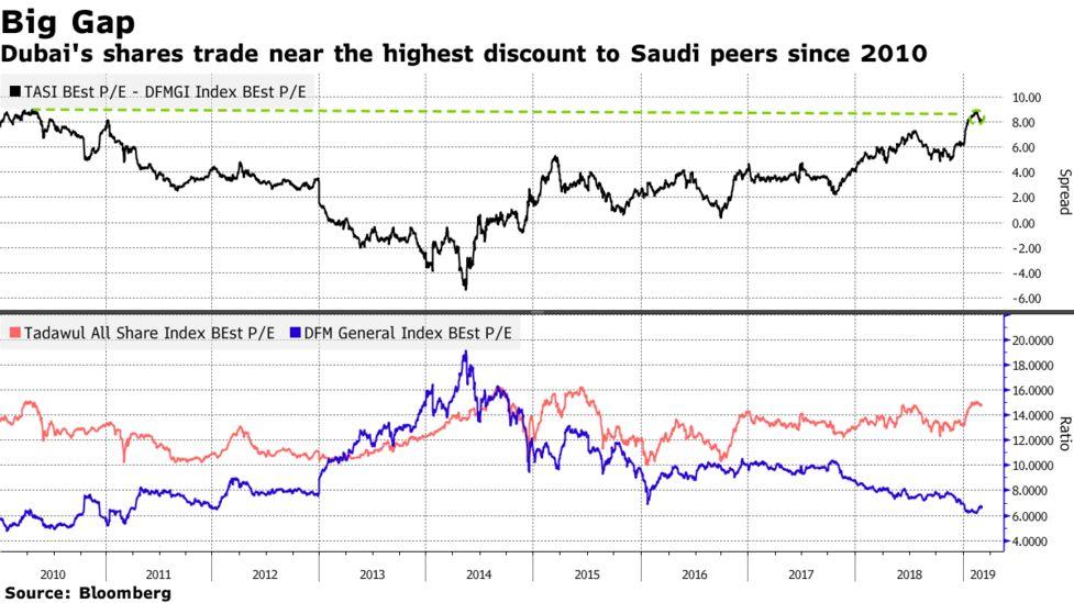 Time to Buy Saudi Stocks? Some Investors Eye Dubai Instead - Bloomberg