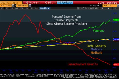 Shocking Chart Reveals True Beneficiaries of Obama's Spending