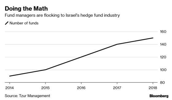 Hedge Funds Lure Israeli Talent as Money Managers Do the Math