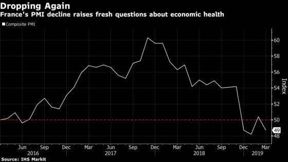 French Economy Unexpectedly ContractsAfter Orders Slow