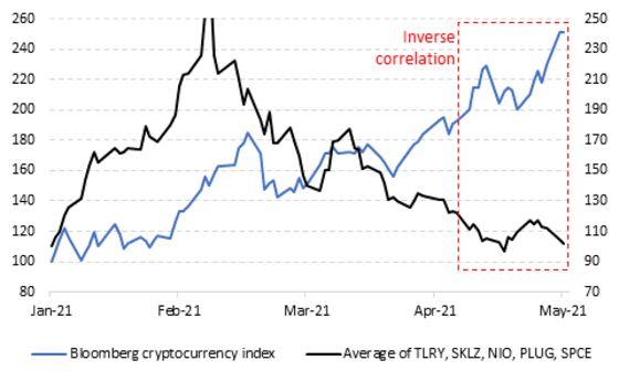 Meme Stock Crowd Pivots More Toward Crypto as Frenzy Fizzles