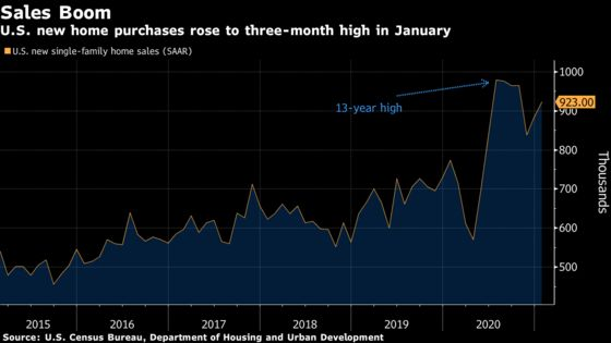U.S. New-Home Sales Increased in January by More Than Forecast