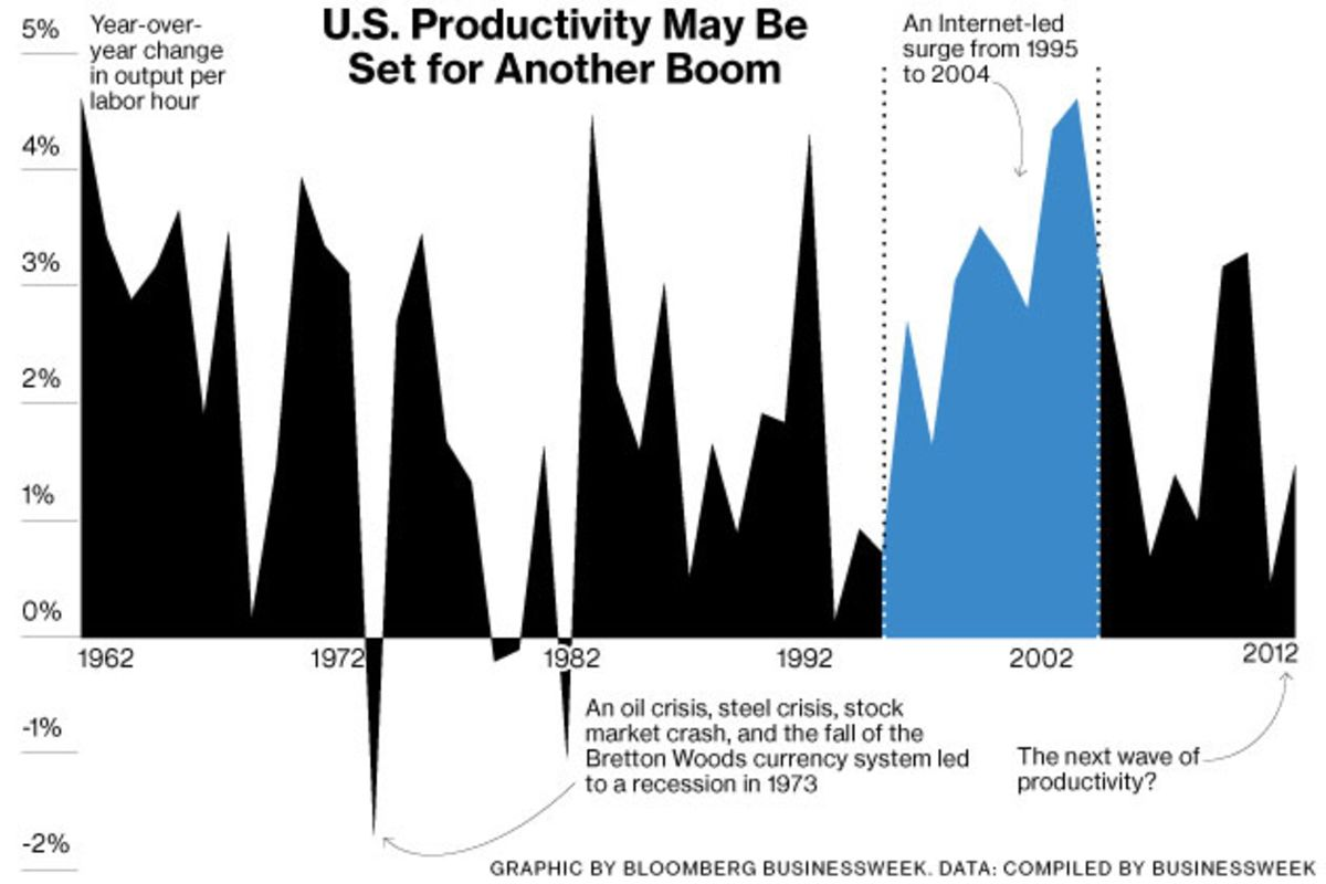 Is Innovation Leading to a New Age of Productivity in the U.S.?