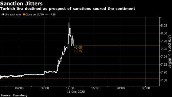 Turkish Lira Declines as U.S. Sanctions Risk Sours Appetite