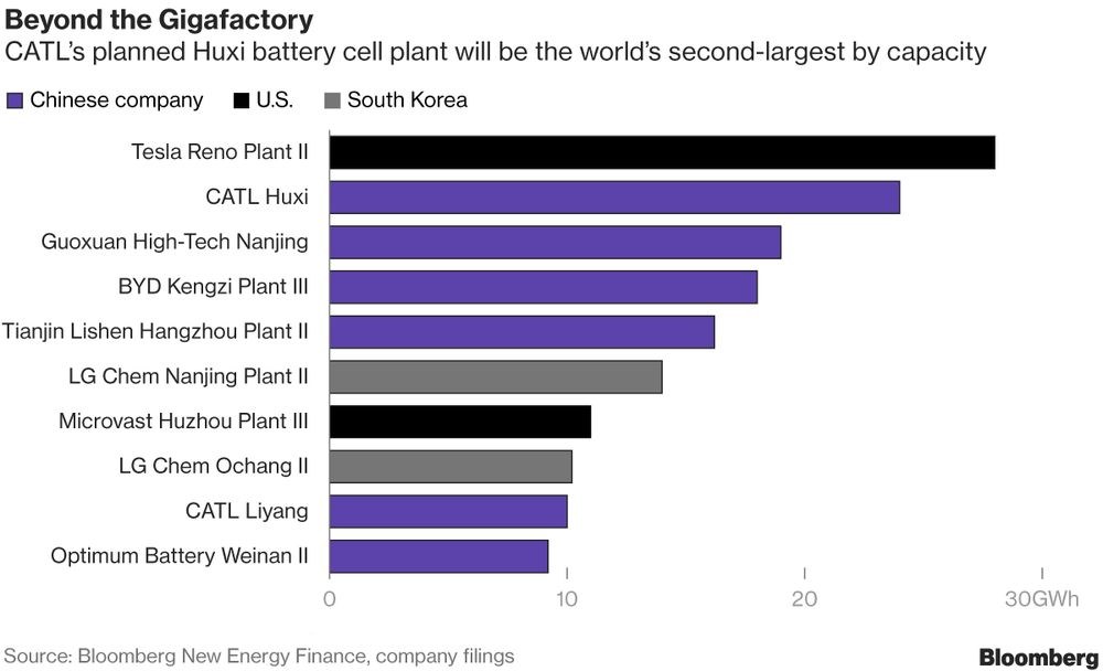 The Breakneck Rise Of China S Colossus Of Electric Car Batteries