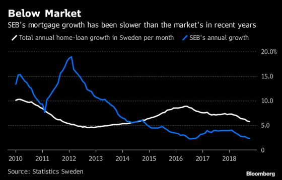 SEB Plans to More Than Double Share of New Swedish Mortgages