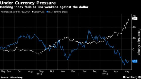 Rosy Outlook for Turkey's Banks Clouded by Currency Plunge