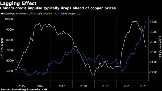 First Warning Sign in Global Commodity Boom Flashes in China
