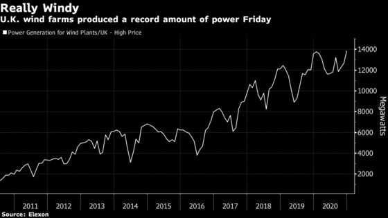 Wind Turbines Fed Record Electricity Flow to U.K. Grid on Friday
