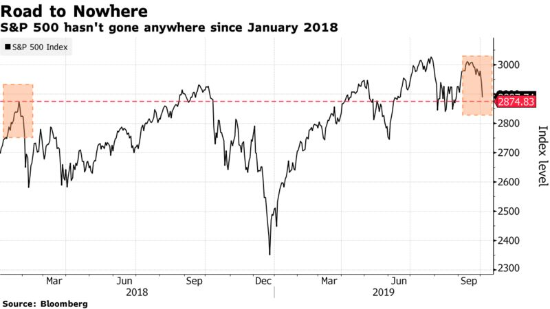 S&P 500 hasn't gone anywhere since January 2018