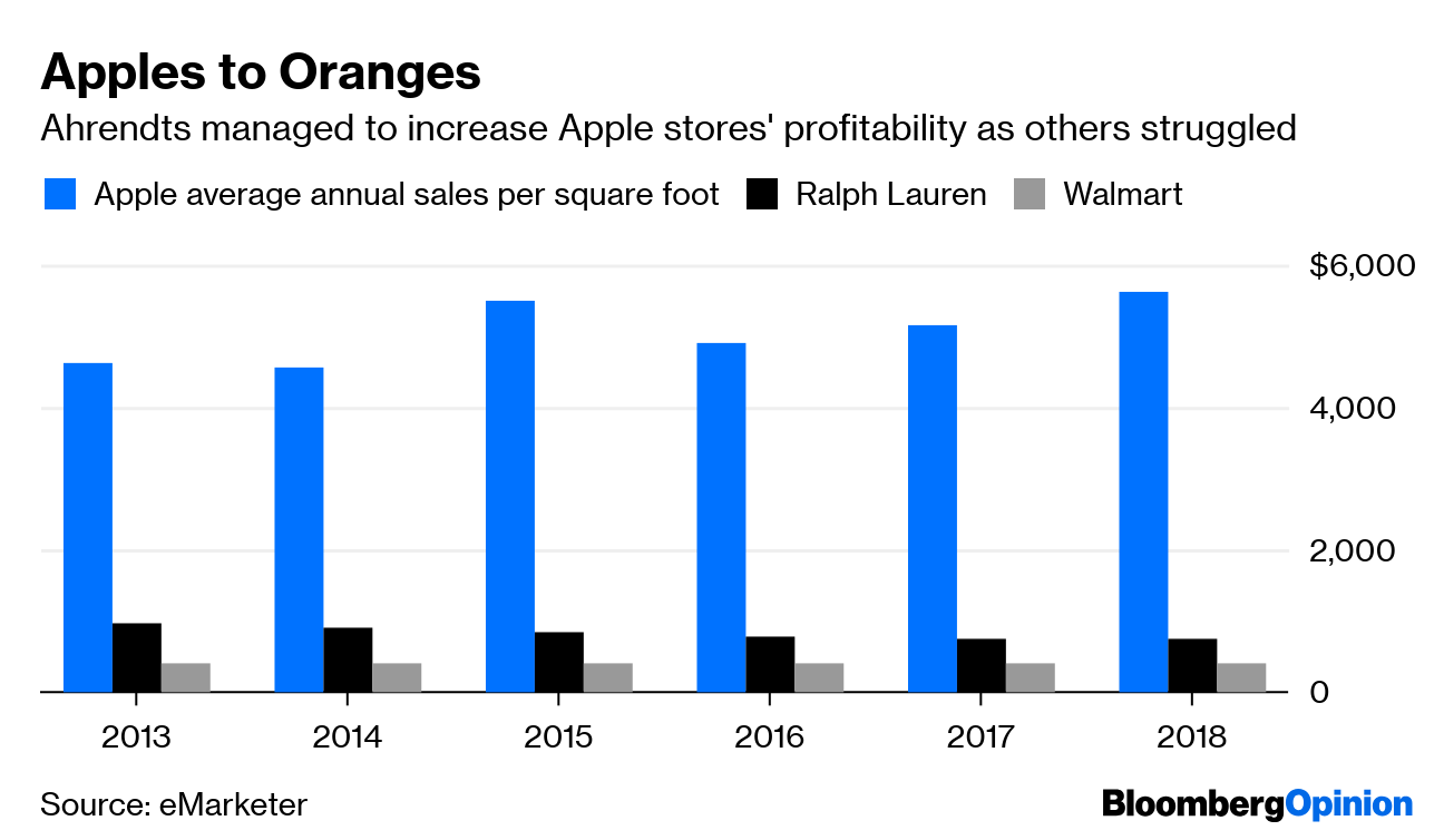 3809bd34474 Apples to Oranges. Ahrendts managed to increase Apple stores  profitability  as others struggled. Apple average annual sales per square foot ...