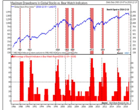 Ned Davis Research Doubles Down on Its Bearish Global Equity Call