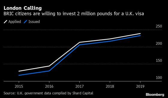 BRIC Seekers of U.K. Golden Visa Double From 2015 Despite Brexit