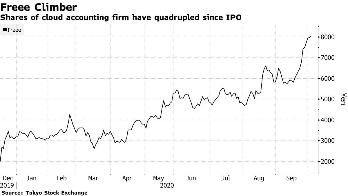 Shares of cloud accounting firm have quadrupled since IPO