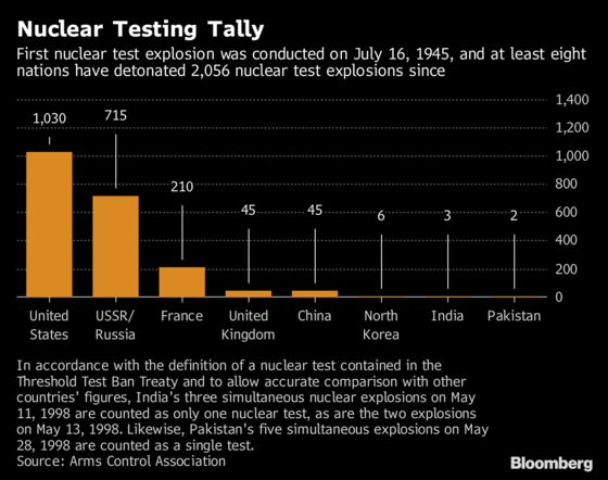 Nuclear Tests Through the Years: From WWII to Kim Jong Un