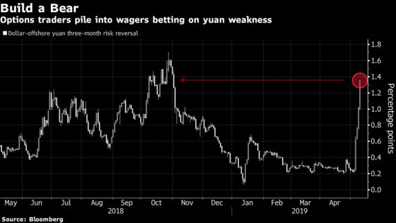 Yuan DivesThrough Key Levels as Traders Price in a Tariff Hike