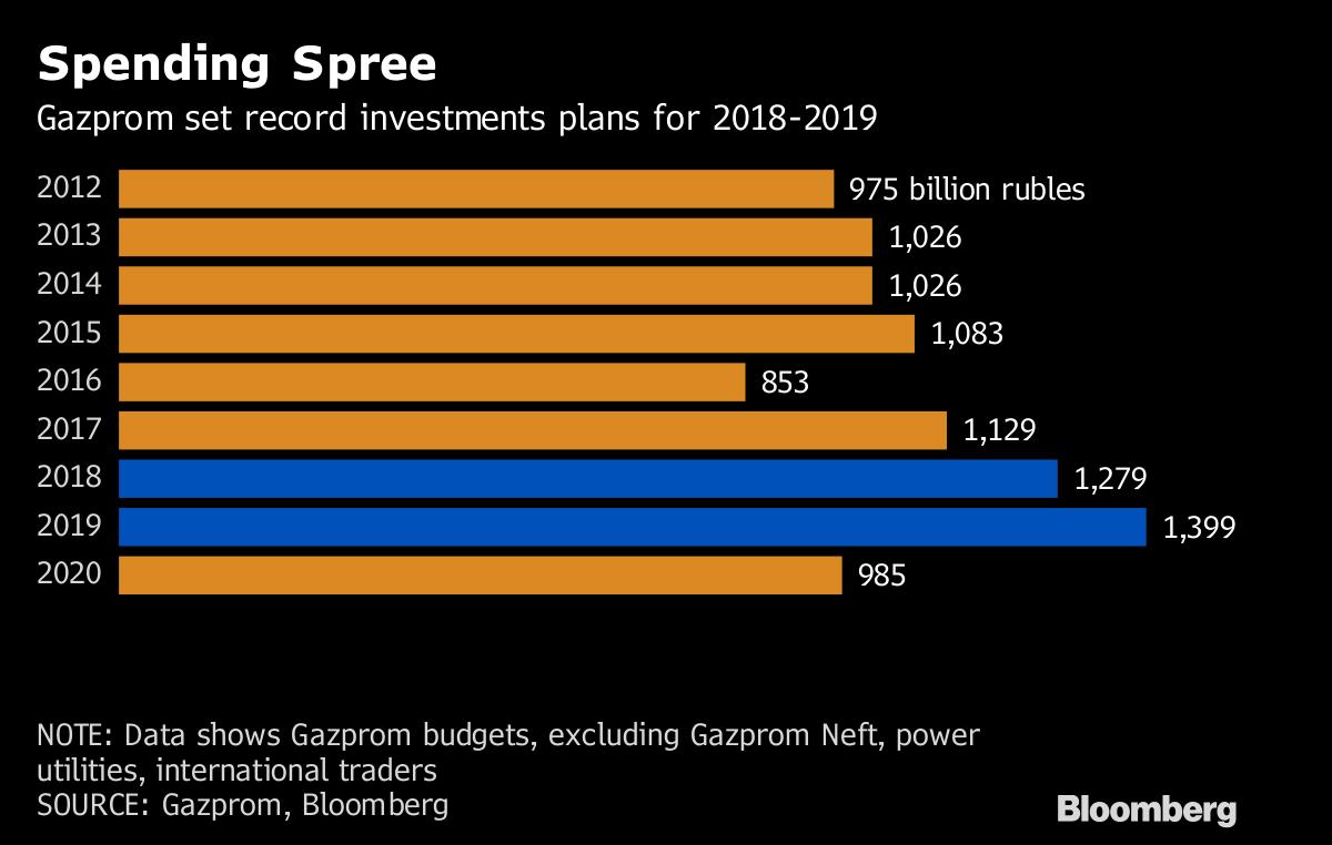 Gazprom Shares: Forecast for 2019 100