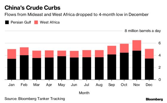 China Eases Back on Mideast, African Oil After Buying Binge