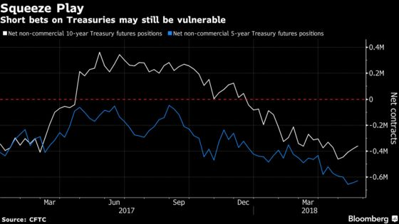 Biggest Bond Rally Since 2016 Came at Right Time for Hedge Funds