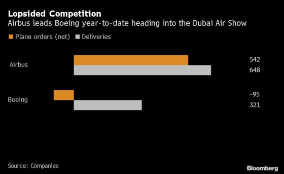 Once-Mighty Gulf Airlines Turn to Budget Allies for Growth