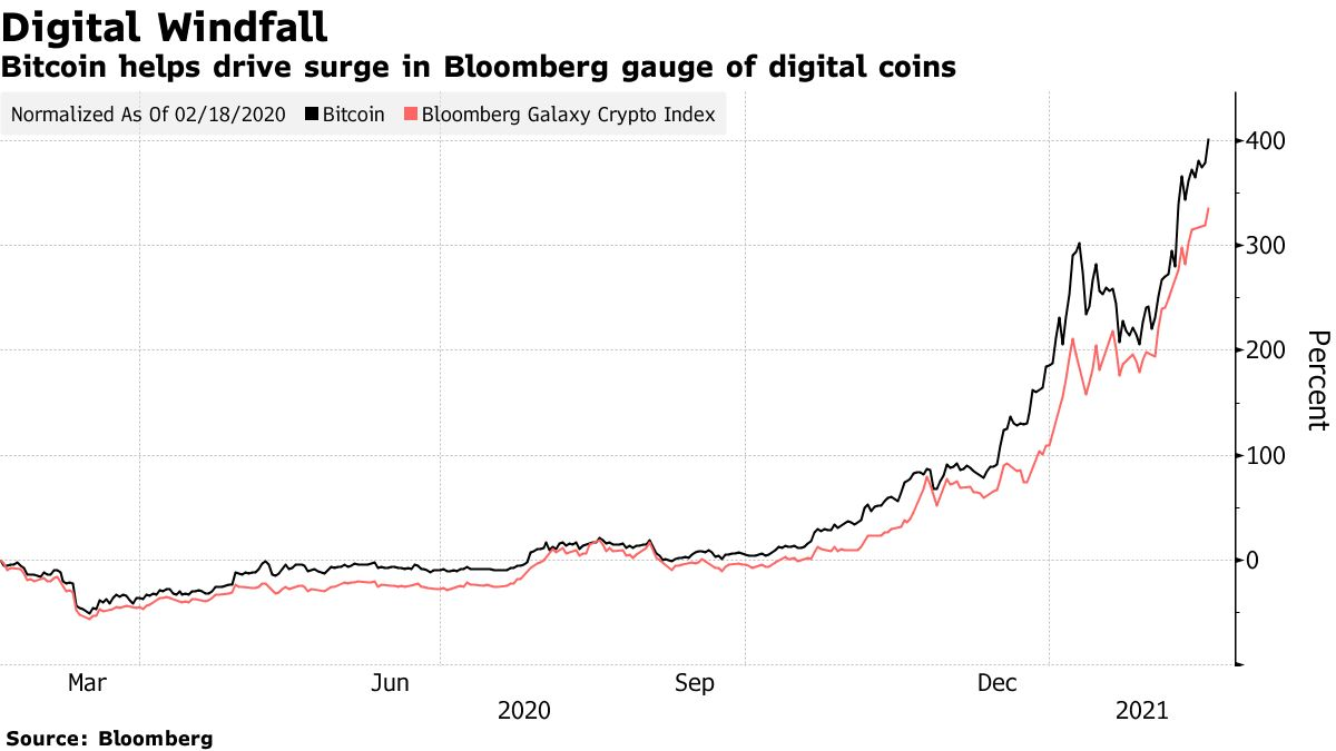 Bitcoin helps drive surge in Bloomberg gauge of digital coins