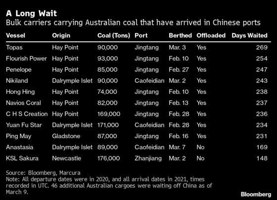 Ship Forced to Wait 269 Days Finally Unloads Australian Coal in China