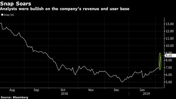 Snap Soars and Analysts Turn More Bullish as Users Stabilize