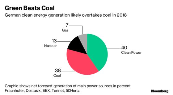 German Green Power Likely Beat Coal Output for the First Time
