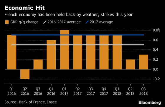 Strike-Hit French Economy Faltering as Business Confidence Ebbs