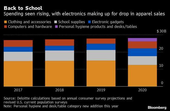 Retailers Face Unpredictable Back-to-School Shopping Season