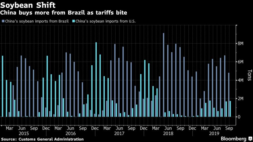China buys more from Brazil as tariffs bite