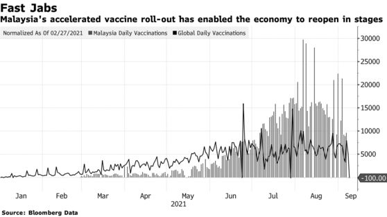 Malaysia's accelerated vaccine roll-out has enabled the economy to reopen in stages