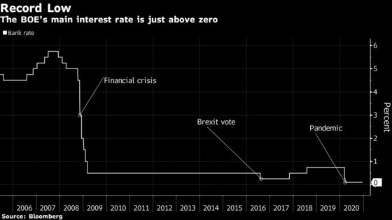 BOE Stimulus Plans Can't Quell Economic Pain in a No-Deal Brexit