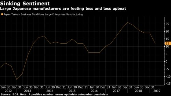 Japanese Manufacturer Sentiment Sinks Most in Six Years