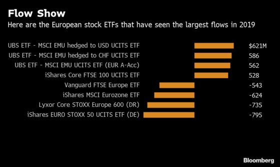 A $1 Trillion Rally's Reward Is Billions of ETF Outflows