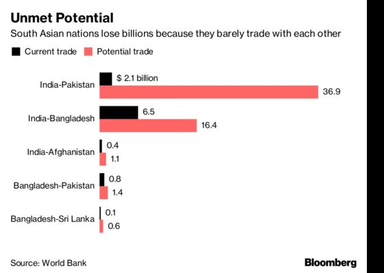 While Khan and Modi Feud, India and Pakistan's Economies Miss Out