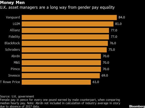 Fund Giants Big on Equality Struggle to Fix Gender Pay Gaps
