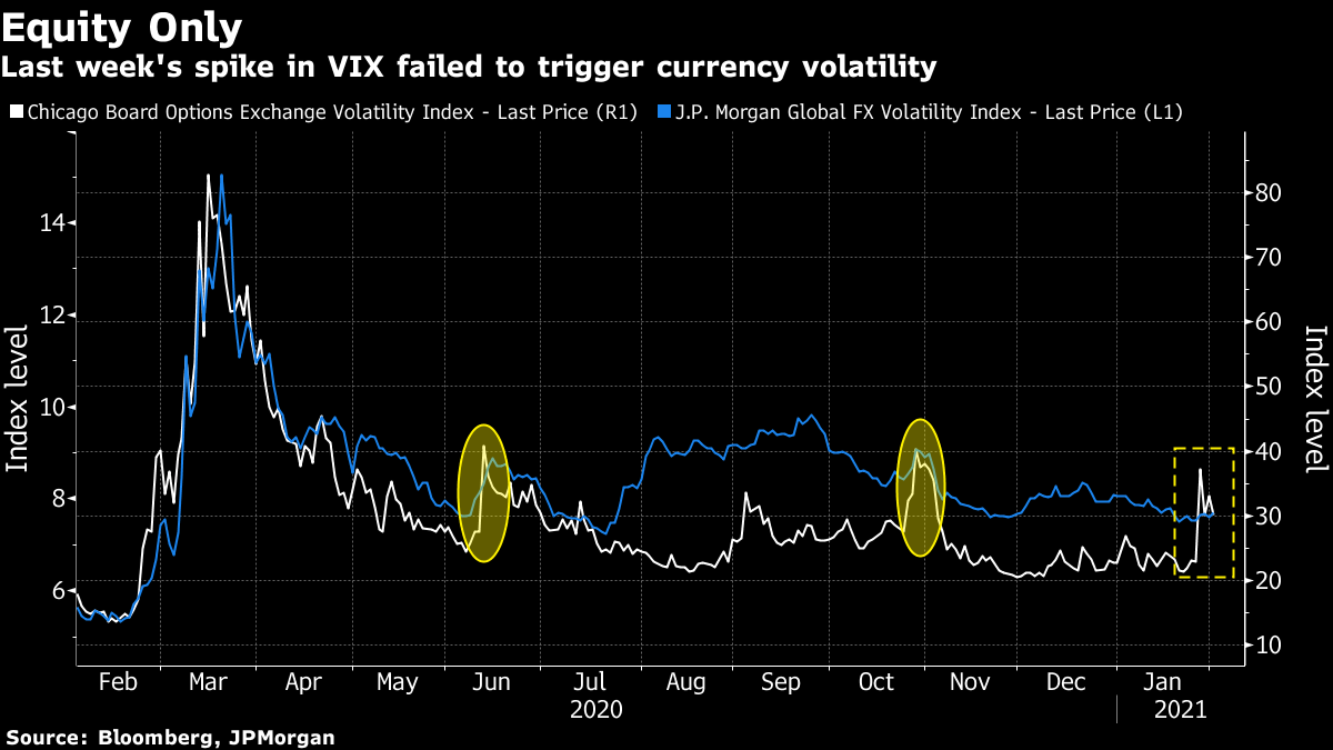 Last week's spike in VIX failed to trigger currency volatility