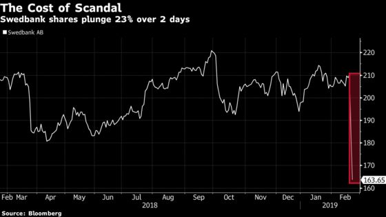 Swedbank Dirty Money Plot Thickens After CEO Analyst Call