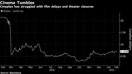 Cineplex Revenue Falls Amid Film Delays, Theater Closures