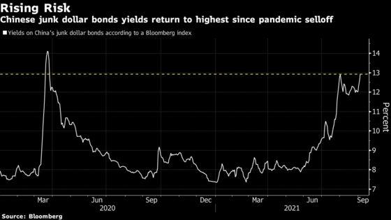 Evergrande Contagion Risk Has China Junk Bond Yields Soaring