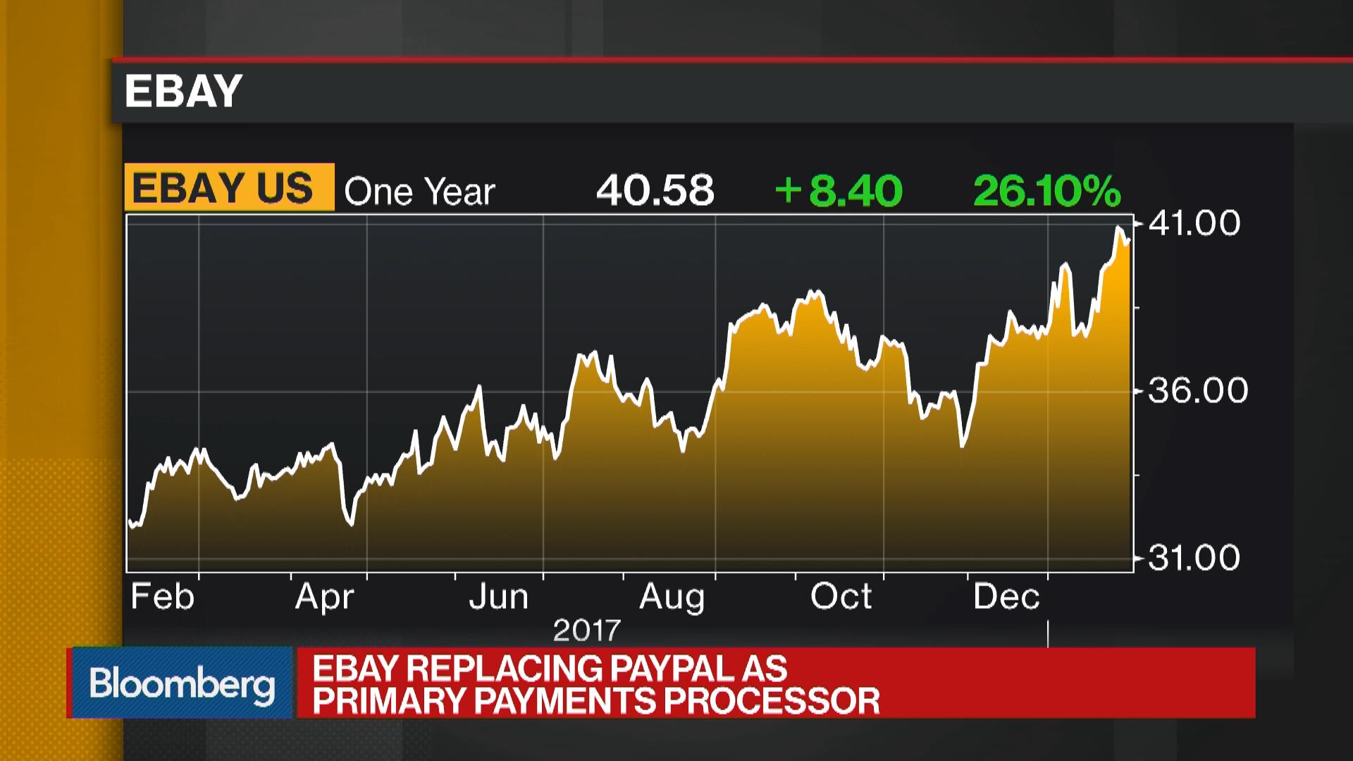 Pypl Quote Pyplnasdaq Gs Stock Quote  Paypal Holdings Inc  Bloomberg Markets